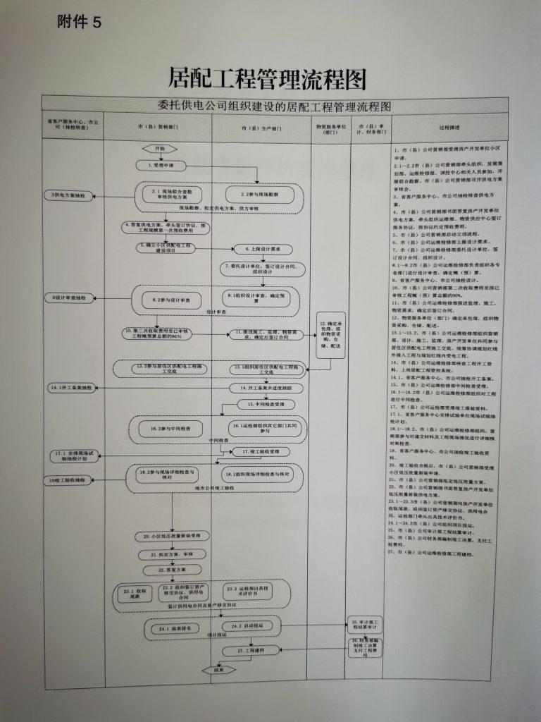 委托供电公司组织建设的居配工程管理流程图